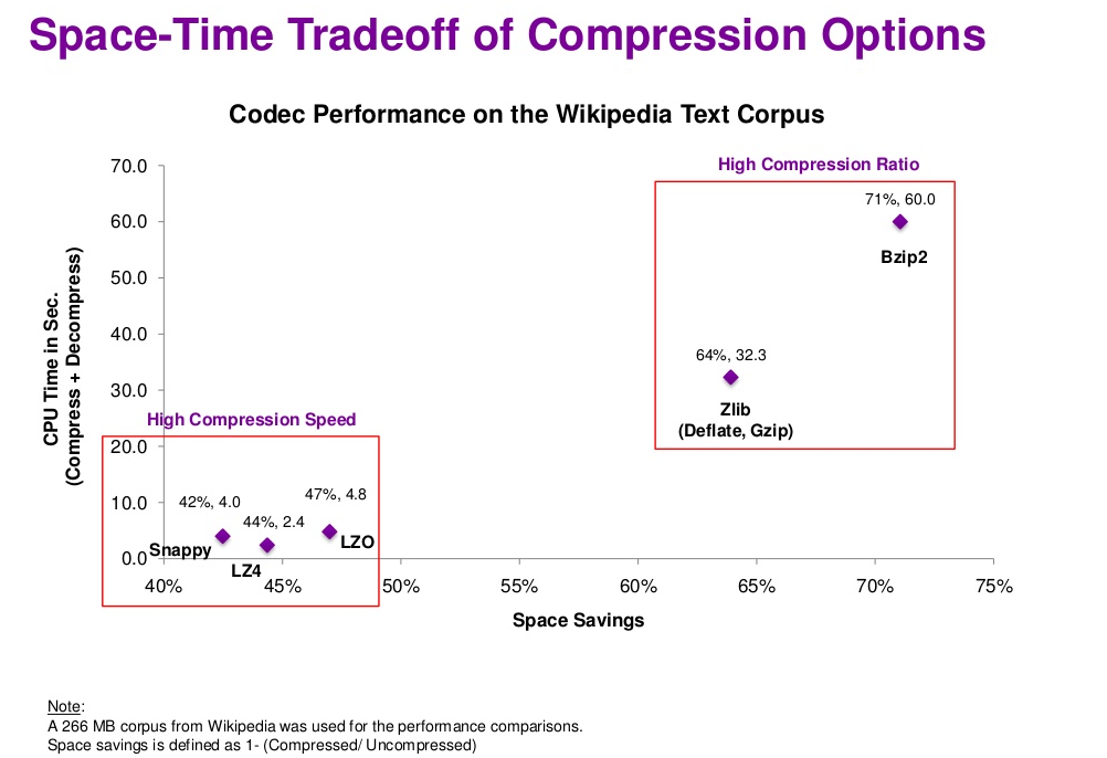 p8 Space-Time Tradeoff of Compression Options