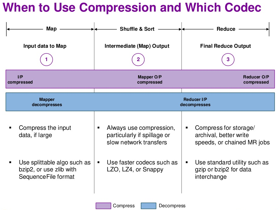 p10 When to Use Compression and Which Codec
