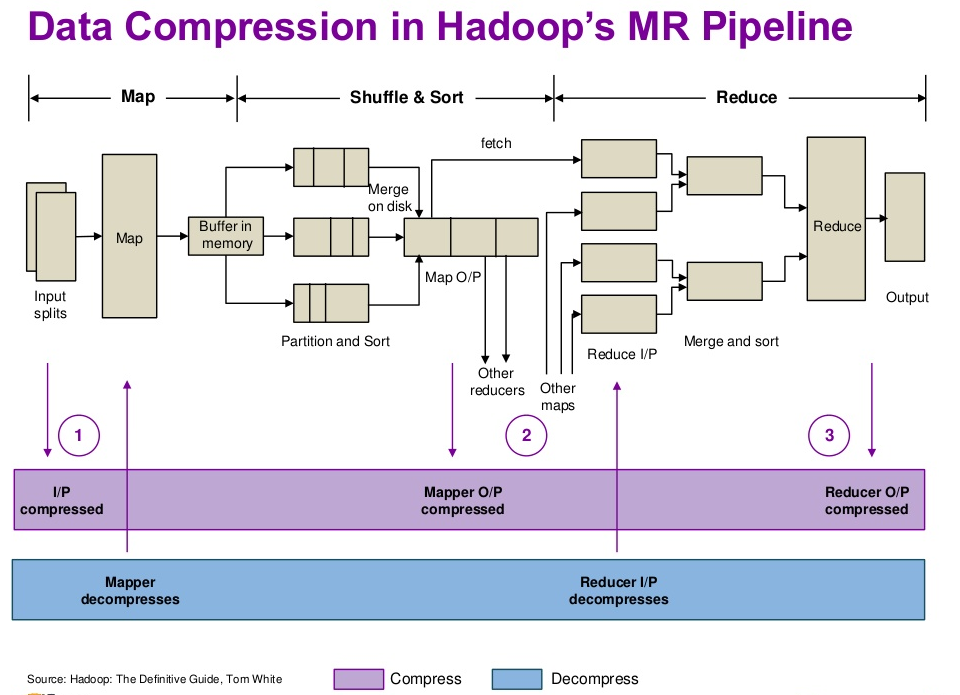 p5 Data Compression in Hadoop's MR Pipeline