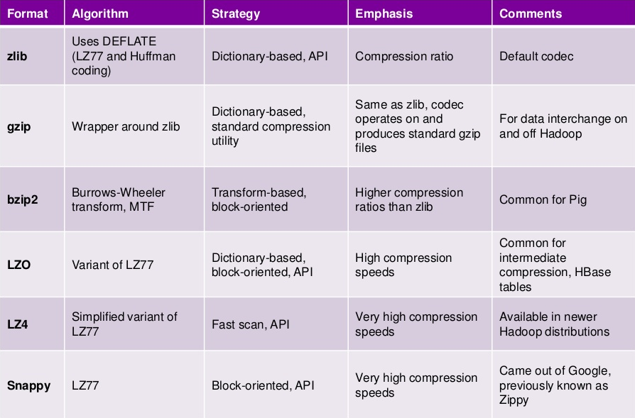 p6 Compression Options in Hadoop (1/2)